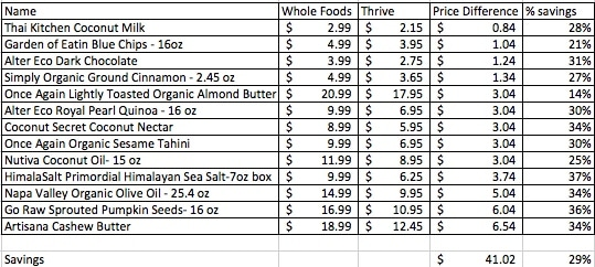 Thrive Market Savings: save money organic food